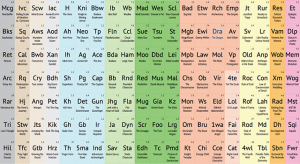 "Das ""Periodic Table of Storytelling"""